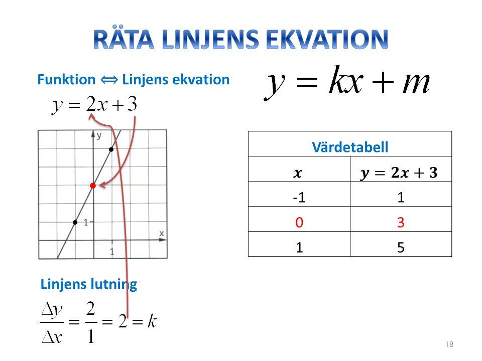 18 Linjens lutning Värdetabell 1 03 15 Funktion ⟺ Linjens ekvation