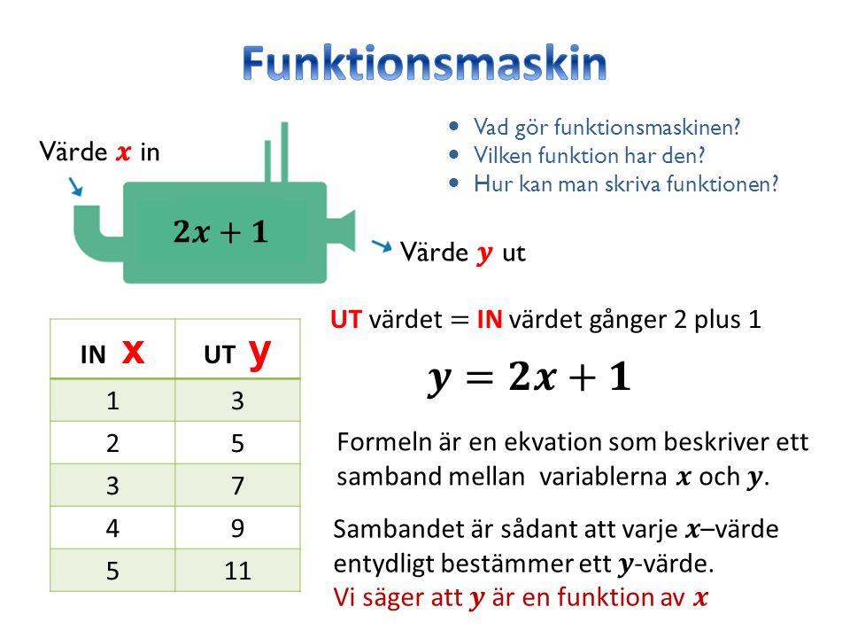 Värde ut Värde in Vad gör funktionsmaskinen? Vilken funktion har den? Hur kan man skriva funktionen? IN x UT y 13 25 37 49 511 Formeln är en ekvation