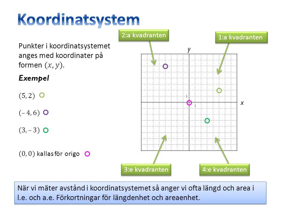 y x 1 1 1:a kvadranten 2:a kvadranten 3:e kvadranten 4:e kvadranten När vi mäter avstånd i koordinatsystemet så anger vi ofta längd och area i l.e.
