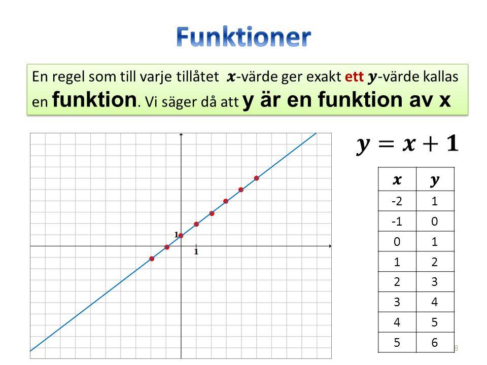 8 En regel som till varje tillåtet -värde ger exakt ett -värde kallas en funktion. Vi säger då att y är en funktion av x -21 0 01 12 23 34 45 56