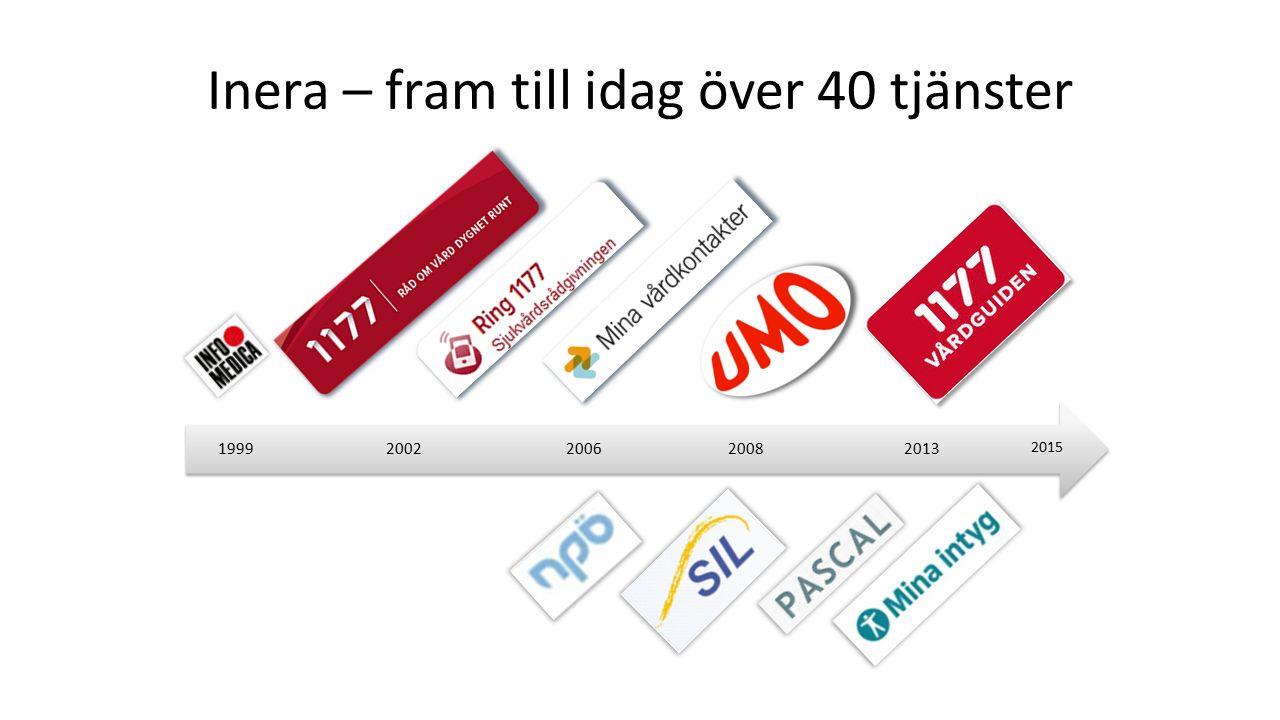 Inera – fram till idag över 40 tjänster 201320082006 200 2 199 9 2015