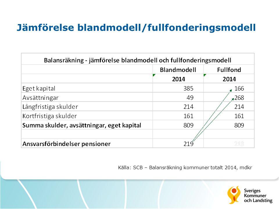 Jämförelse blandmodell/fullfonderingsmodell Källa: SCB – Balansräkning kommuner totalt 2014, mdkr