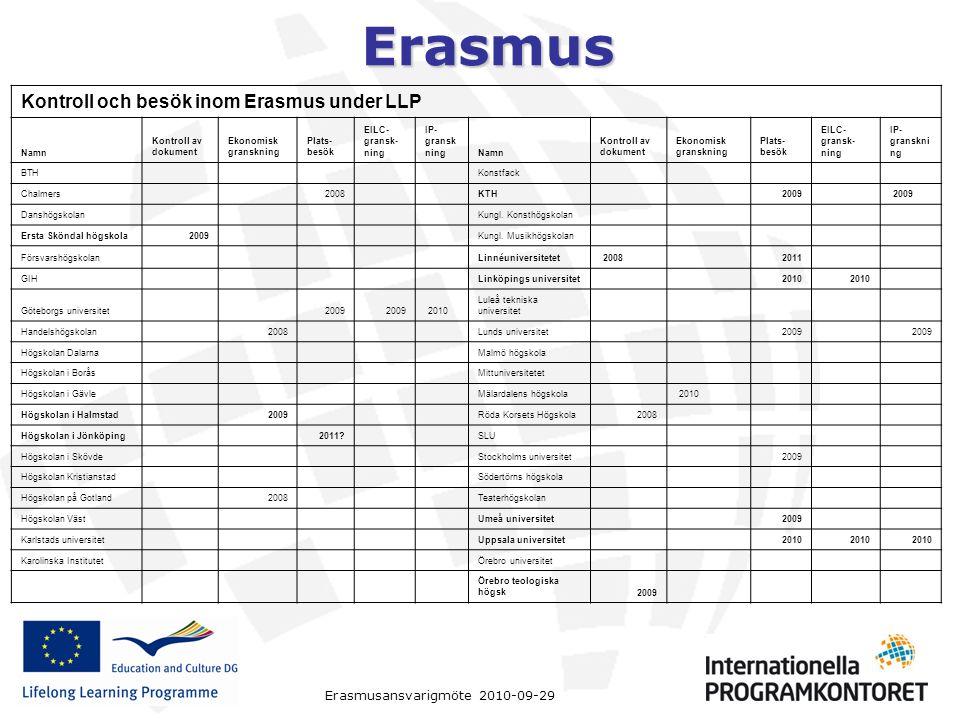 Erasmus Erasmusansvarigmöte 2010-09-29 Kontroll och besök inom Erasmus under LLP Namn Kontroll av dokument Ekonomisk granskning Plats- besök EILC- gransk- ning IP- gransk ningNamn Kontroll av dokument Ekonomisk granskning Plats- besök EILC- gransk- ning IP- granskni ng BTH Konstfack Chalmers 2008 KTH 2009 Danshögskolan Kungl.