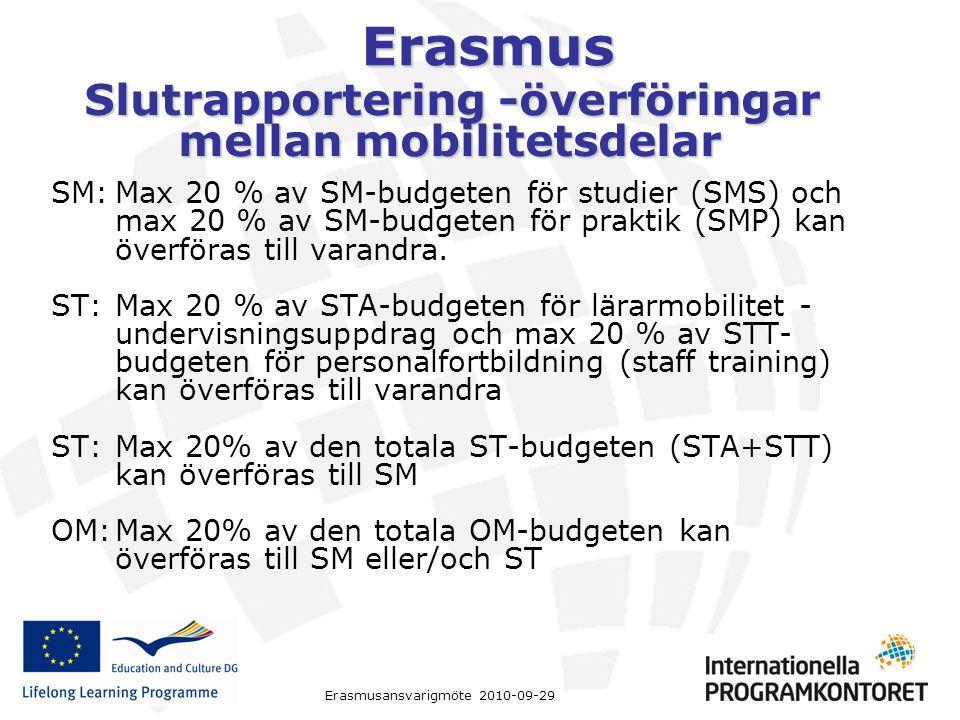 Erasmus Erasmusansvarigmöte 2010-09-29 Slutrapportering -överföringar mellan mobilitetsdelar Slutrapportering -överföringar mellan mobilitetsdelar SM:Max 20 % av SM-budgeten för studier (SMS) och max 20 % av SM-budgeten för praktik (SMP) kan överföras till varandra.