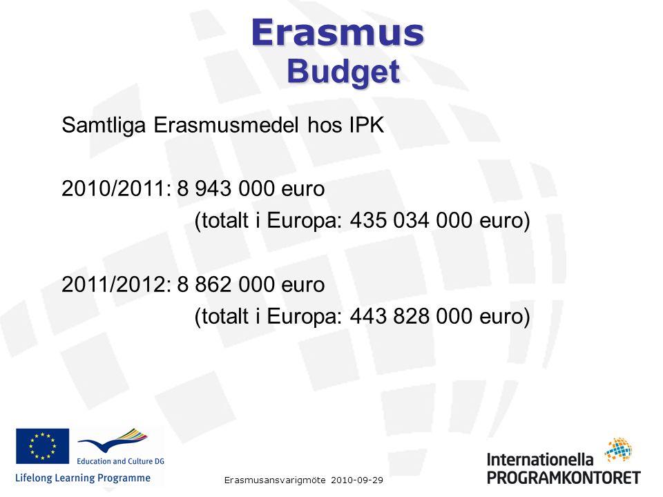 Erasmus Samtliga Erasmusmedel hos IPK 2010/2011: 8 943 000 euro (totalt i Europa: 435 034 000 euro) 2011/2012: 8 862 000 euro (totalt i Europa: 443 828 000 euro) Budget