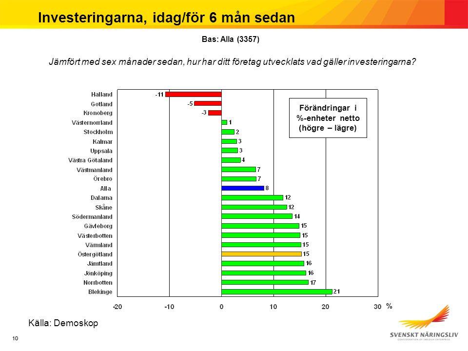10 Investeringarna, idag/för 6 mån sedan Källa: Demoskop Jämfört med sex månader sedan, hur har ditt företag utvecklats vad gäller investeringarna? Ba
