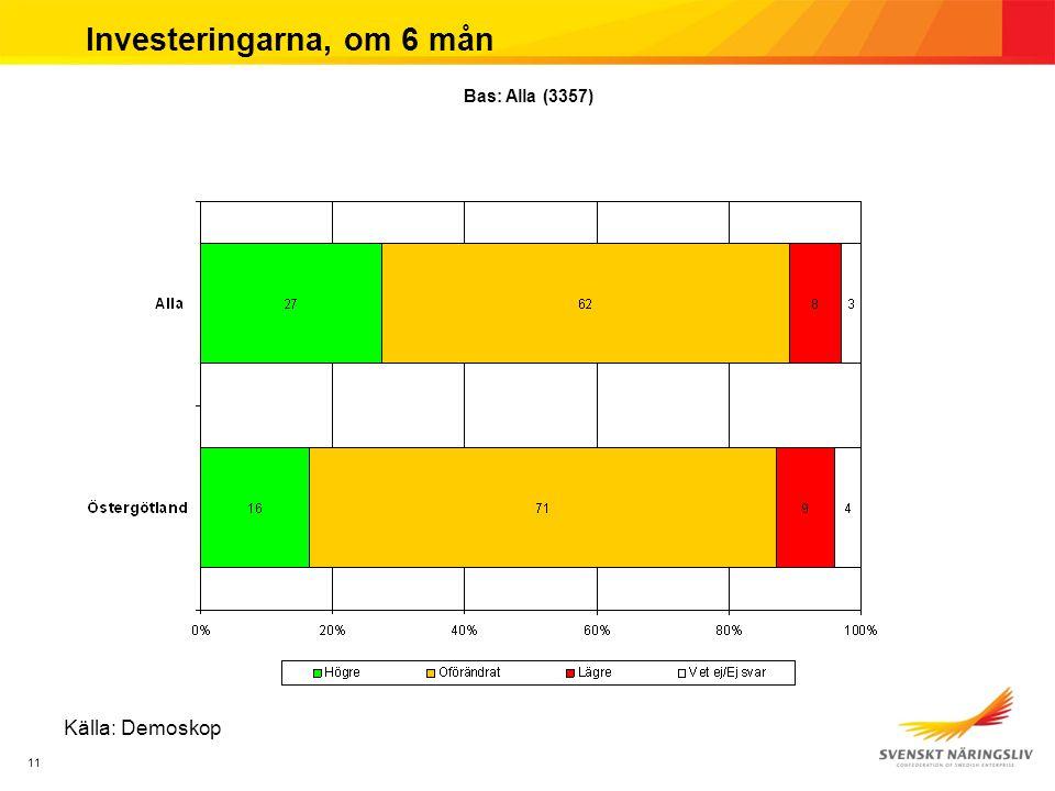 11 Investeringarna, om 6 mån Källa: Demoskop Bas: Alla (3357)