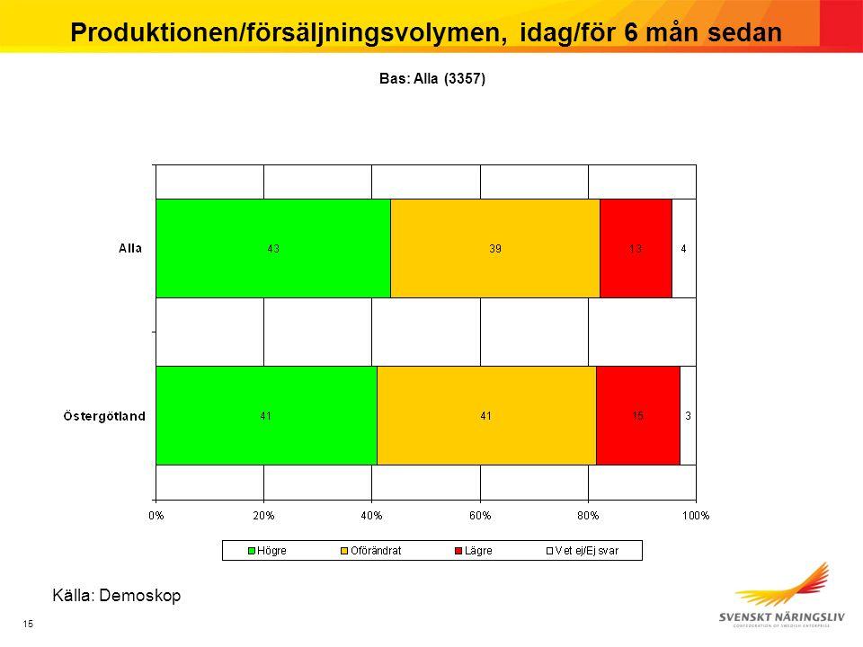 15 Produktionen/försäljningsvolymen, idag/för 6 mån sedan Källa: Demoskop Bas: Alla (3357)