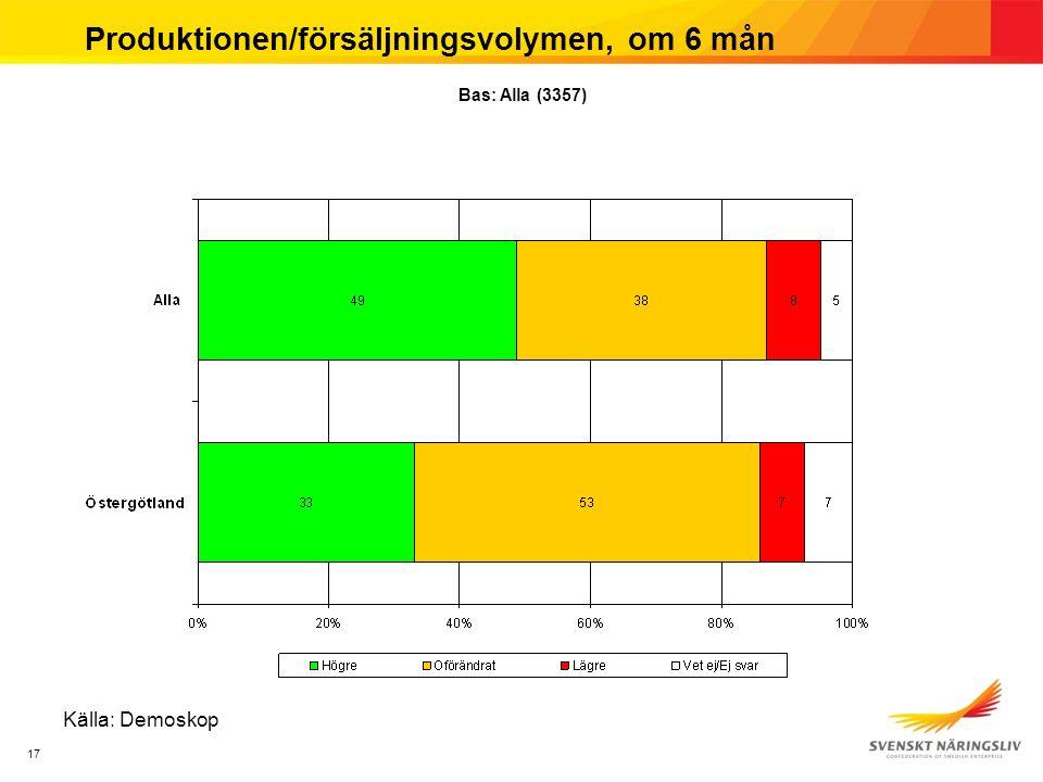 17 Produktionen/försäljningsvolymen, om 6 mån Källa: Demoskop Bas: Alla (3357)