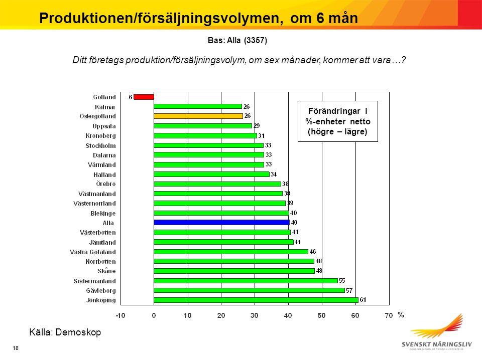 18 Produktionen/försäljningsvolymen, om 6 mån Källa: Demoskop Ditt företags produktion/försäljningsvolym, om sex månader, kommer att vara….