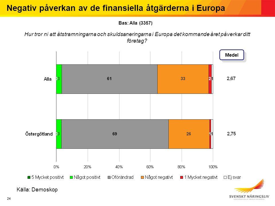 24 Källa: Demoskop Medel Negativ påverkan av de finansiella åtgärderna i Europa Bas: Alla (3357) Hur tror ni att åtstramningarna och skuldsaneringarna i Europa det kommande året påverkar ditt företag