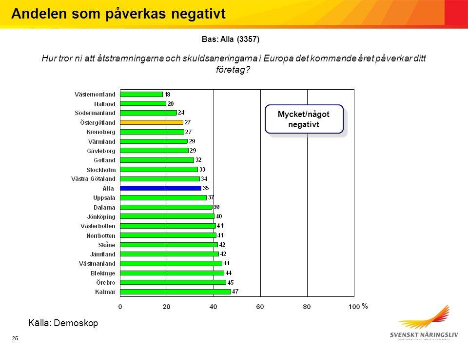 25 Källa: Demoskop Andelen som påverkas negativt Bas: Alla (3357) Hur tror ni att åtstramningarna och skuldsaneringarna i Europa det kommande året påverkar ditt företag.