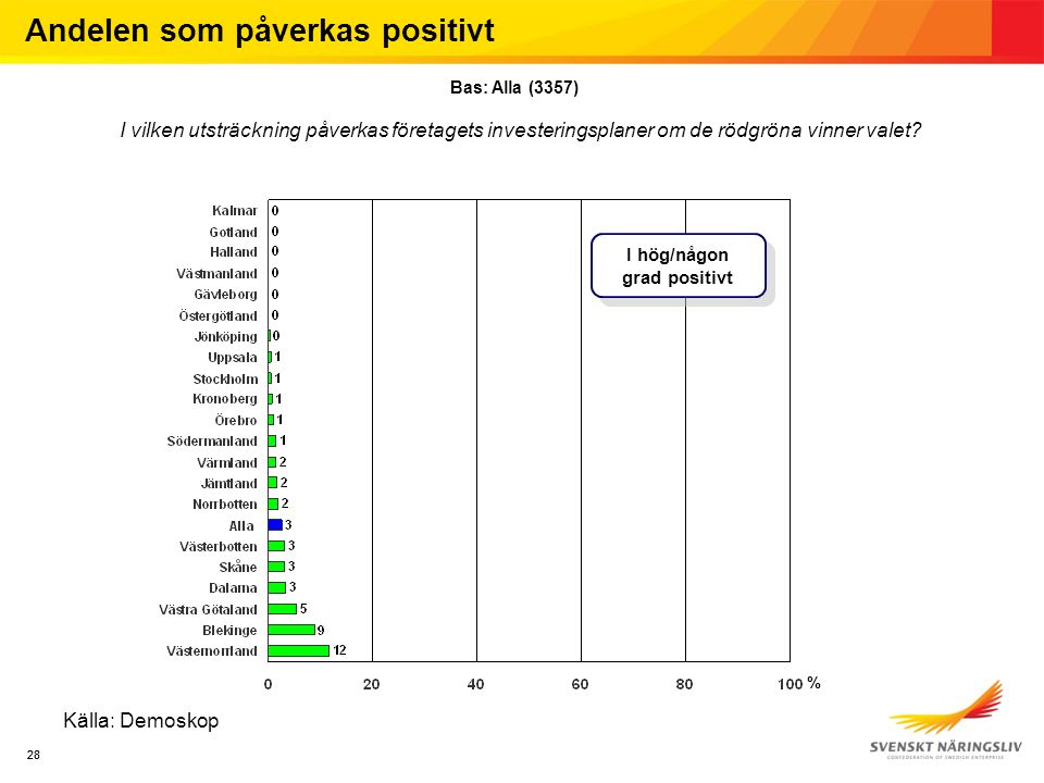 28 Källa: Demoskop Andelen som påverkas positivt Bas: Alla (3357) I vilken utsträckning påverkas företagets investeringsplaner om de rödgröna vinner valet.