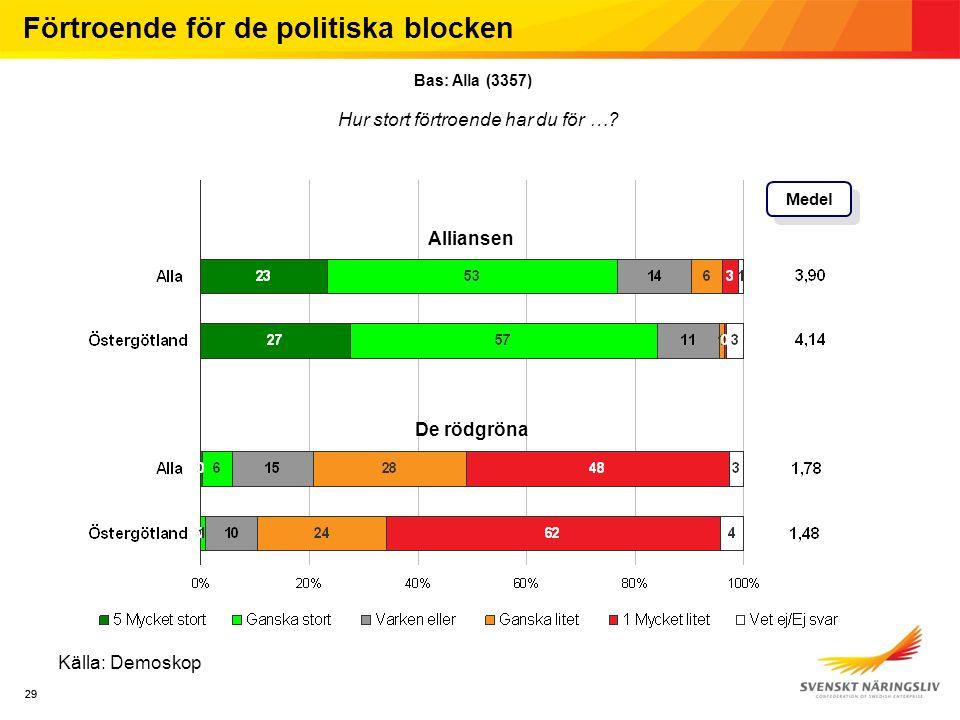 29 Källa: Demoskop Medel Förtroende för de politiska blocken Bas: Alla (3357) Hur stort förtroende har du för …? Alliansen De rödgröna