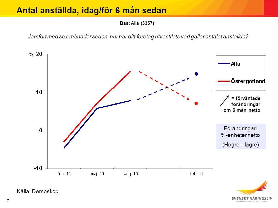 77 Antal anställda, idag/för 6 mån sedan Förändringar i %-enheter netto (Högre – lägre) Källa: Demoskop % Jämfört med sex månader sedan, hur har ditt