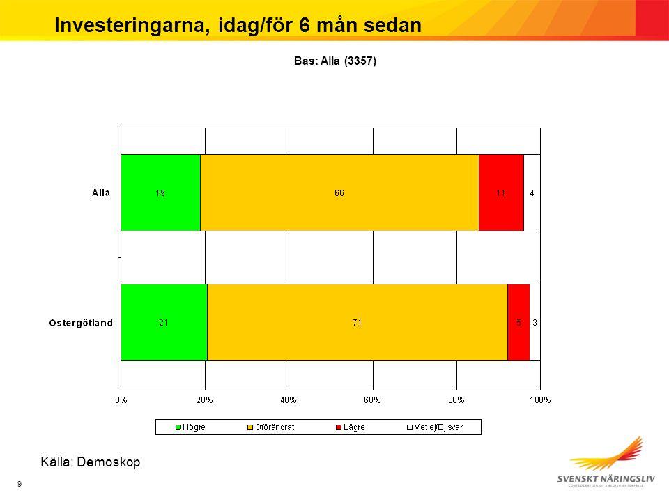 9 Investeringarna, idag/för 6 mån sedan Källa: Demoskop Bas: Alla (3357)