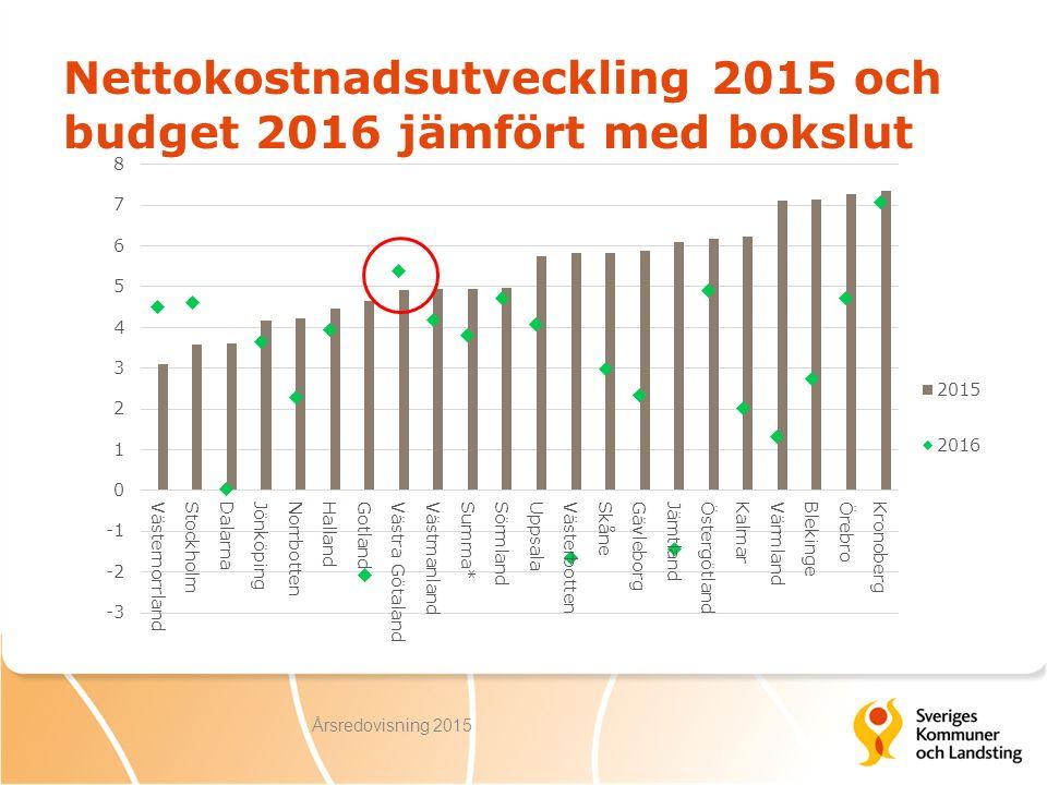 Nettokostnadsutveckling 2015 och budget 2016 jämfört med bokslut Årsredovisning 2015