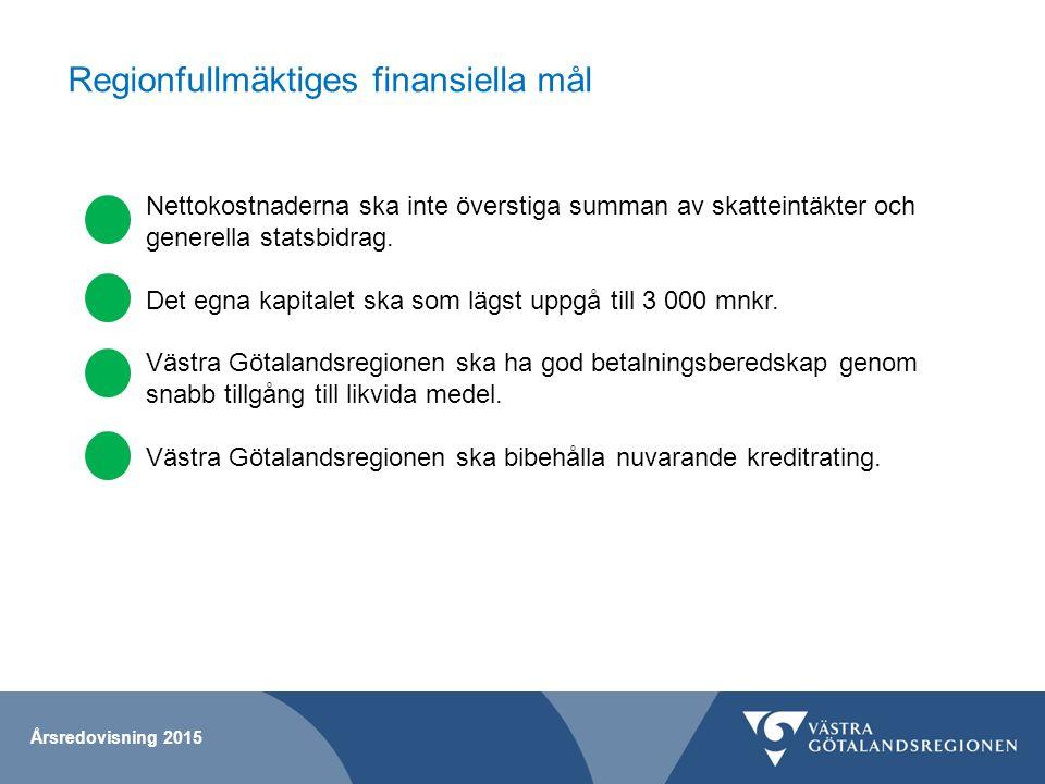 Regionfullmäktiges finansiella mål Nettokostnaderna ska inte överstiga summan av skatteintäkter och generella statsbidrag. Det egna kapitalet ska som