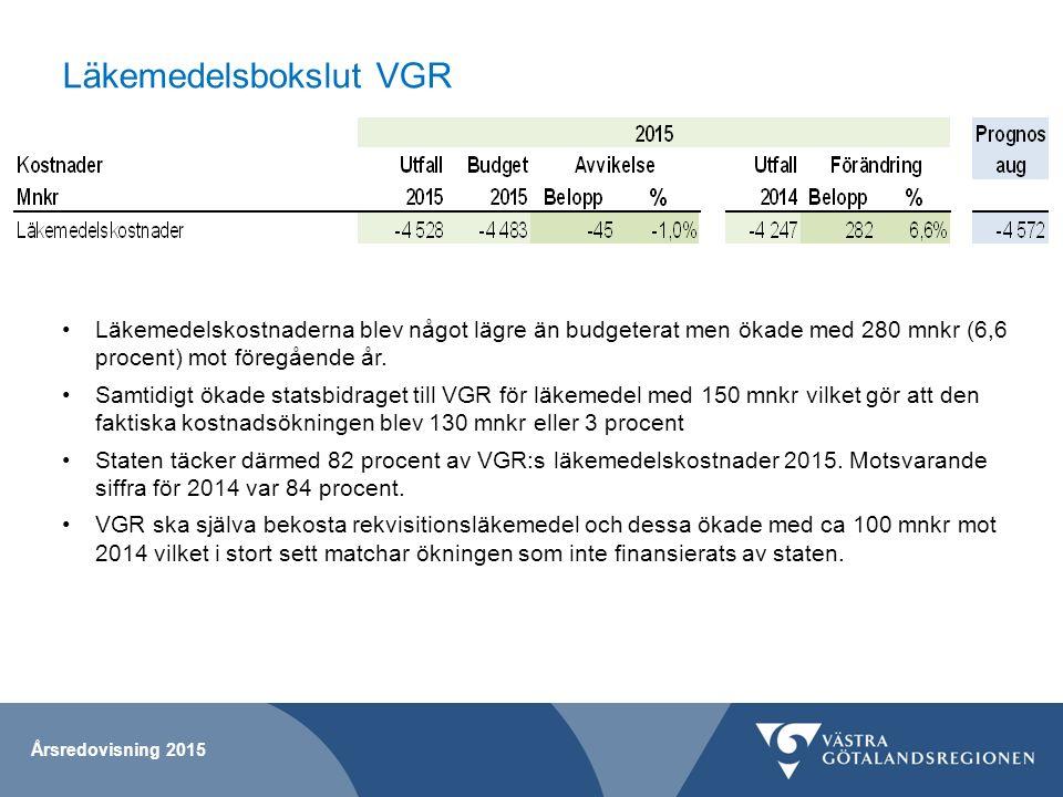 Läkemedelsbokslut VGR Årsredovisning 2015 Läkemedelskostnaderna blev något lägre än budgeterat men ökade med 280 mnkr (6,6 procent) mot föregående år.