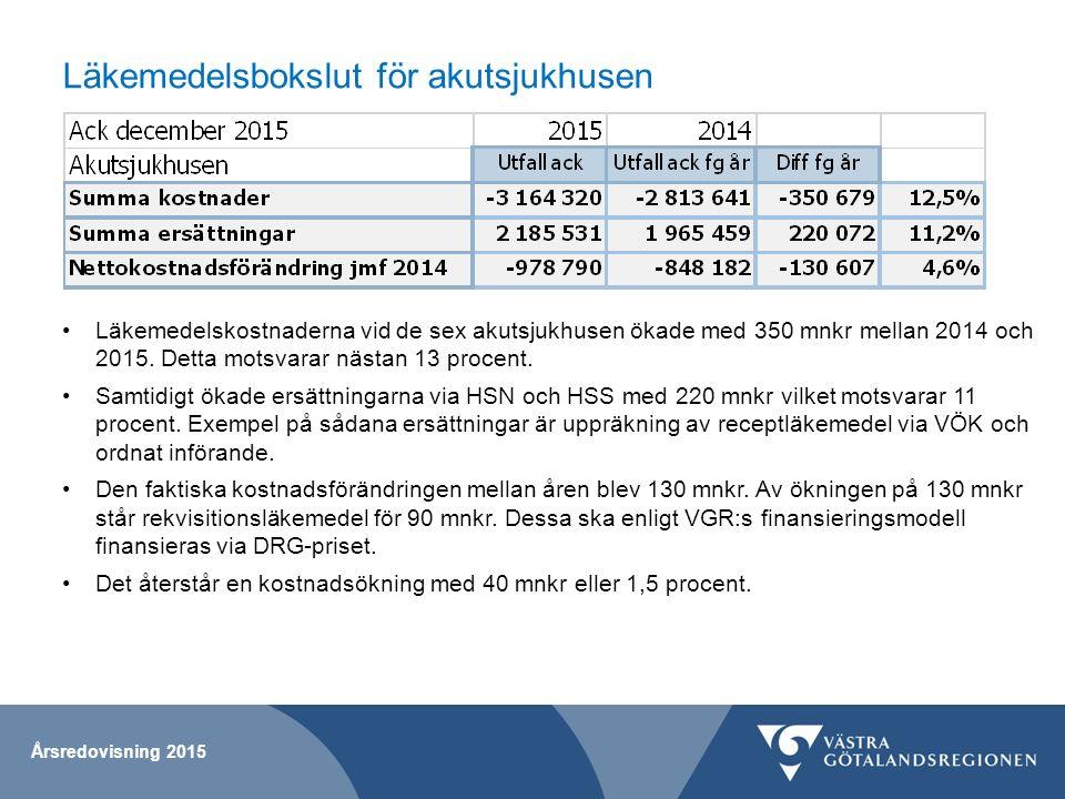 Läkemedelsbokslut för akutsjukhusen Årsredovisning 2015 Läkemedelskostnaderna vid de sex akutsjukhusen ökade med 350 mnkr mellan 2014 och 2015. Detta