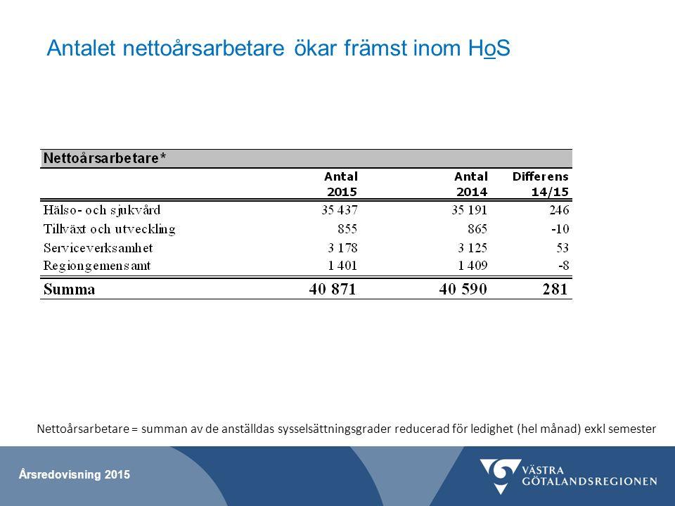 Antalet nettoårsarbetare ökar främst inom HoS Årsredovisning 2015 Nettoårsarbetare = summan av de anställdas sysselsättningsgrader reducerad för ledig
