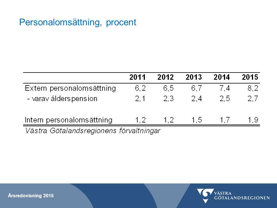 Personalomsättning, procent Årsredovisning 2015