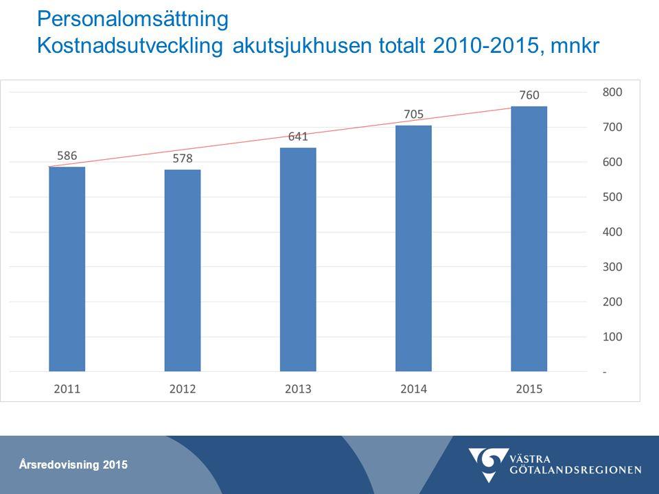 Personalomsättning Kostnadsutveckling akutsjukhusen totalt 2010-2015, mnkr Årsredovisning 2015