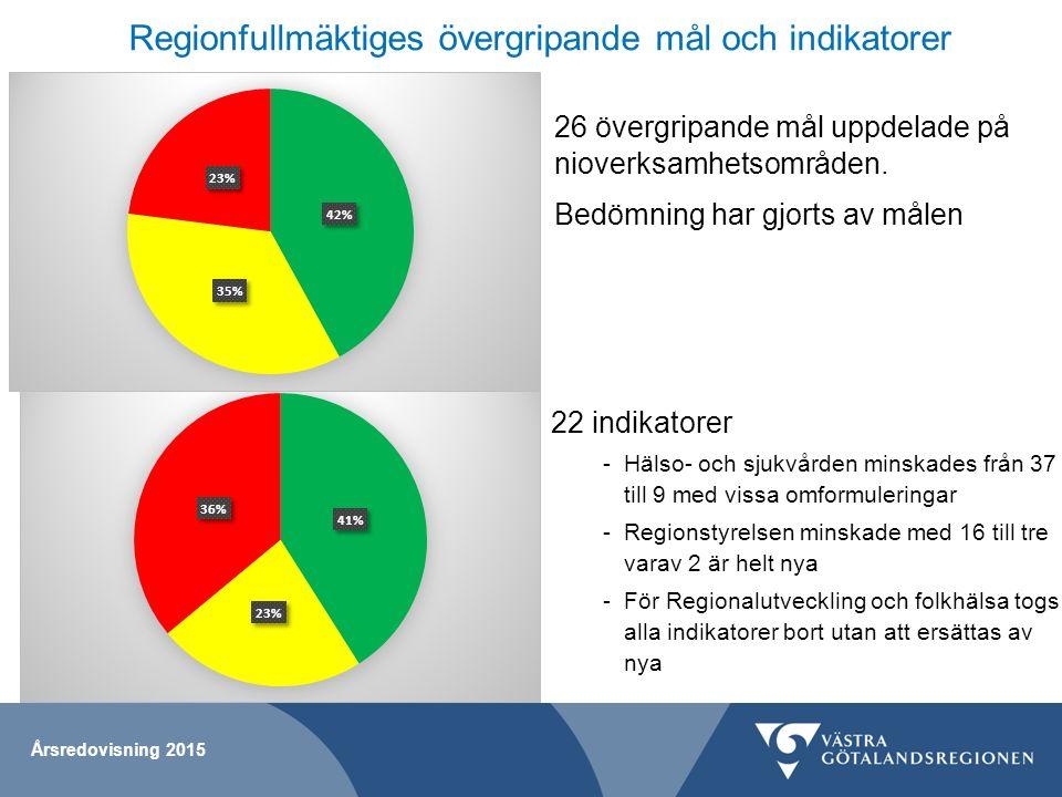 Årsredovisning 2015 Regionfullmäktiges övergripande mål och indikatorer 22 indikatorer -Hälso- och sjukvården minskades från 37 till 9 med vissa omfor