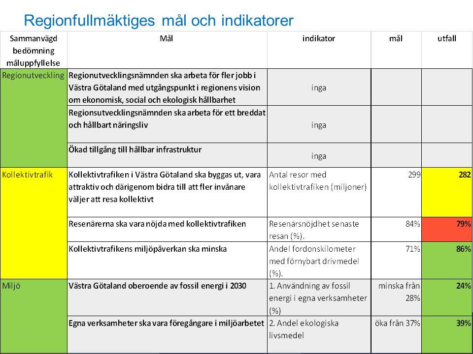 Regionfullmäktiges mål och indikatorer Årsredovisning 2015