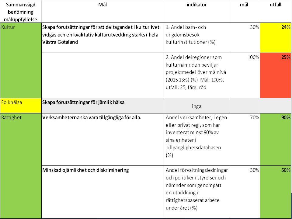 Läkemedelsbokslut för akutsjukhusen Årsredovisning 2015 Läkemedelskostnaderna vid de sex akutsjukhusen ökade med 350 mnkr mellan 2014 och 2015.