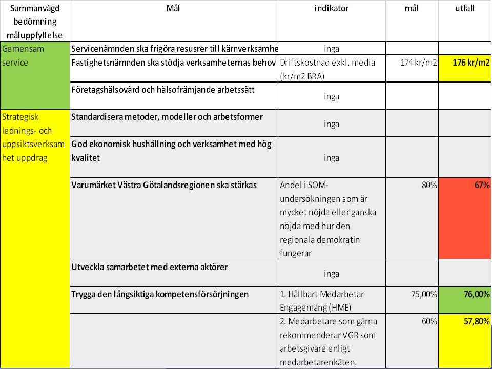 Resultat i miljoner kronor (Avser koncern för SLL, VGR, Skåne och Uppsala) Omställningskostnader är inkluderade i Stockholms resultat med 358 mkr Ovan resultat är enligt blandmodell, Regionerna Skåne, Jönköping och Östergötland redovisar pensioner enligt fullfondering och har då istället resultat på 84, 392 och 351.