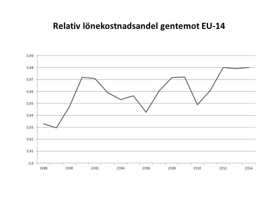 Relativ lönekostnadsandel gentemot EU-14