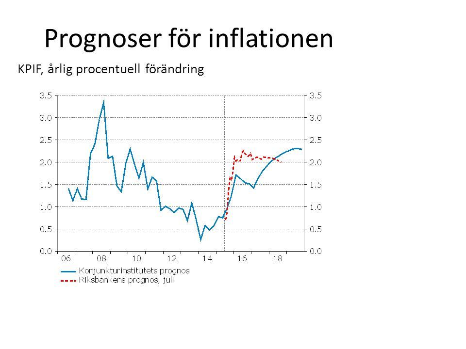 Prognoser för inflationen KPIF, årlig procentuell förändring