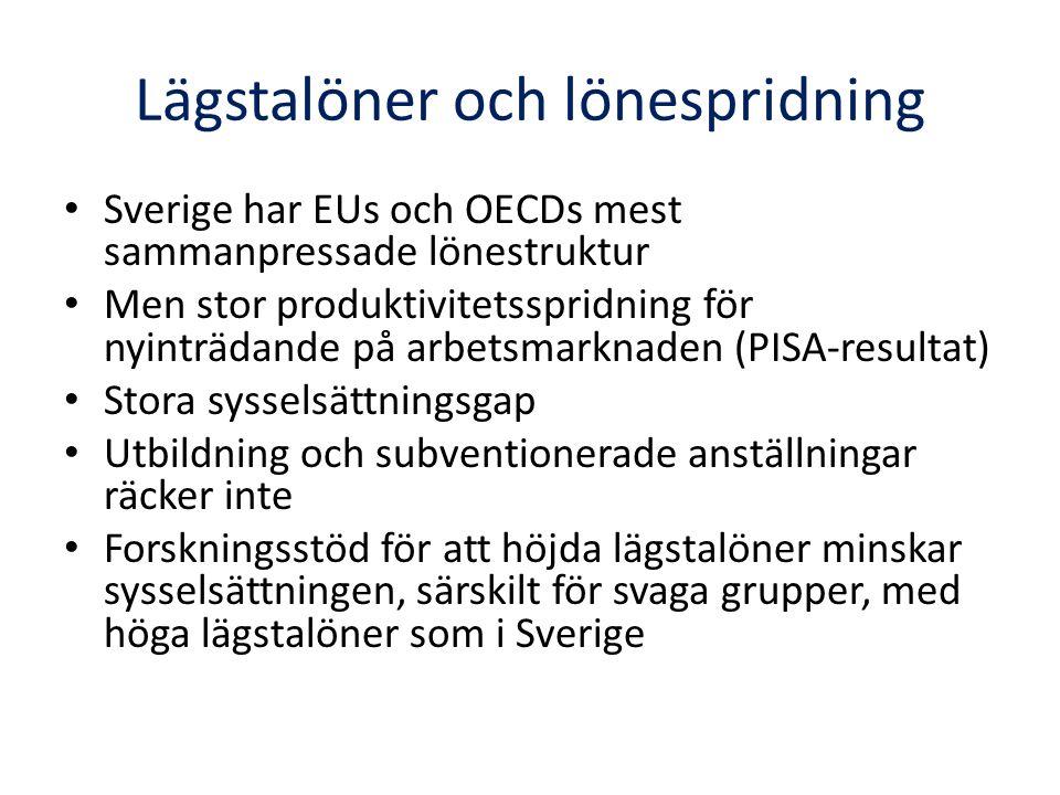 Lägstalöner och lönespridning Sverige har EUs och OECDs mest sammanpressade lönestruktur Men stor produktivitetsspridning för nyinträdande på arbetsmarknaden (PISA-resultat) Stora sysselsättningsgap Utbildning och subventionerade anställningar räcker inte Forskningsstöd för att höjda lägstalöner minskar sysselsättningen, särskilt för svaga grupper, med höga lägstalöner som i Sverige