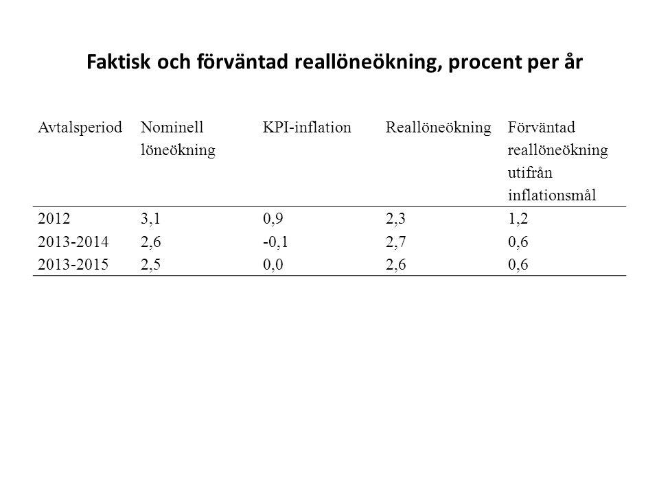 Faktisk och förväntad reallöneökning, procent per år Avtalsperiod Nominell löneökning KPI-inflationReallöneökning Förväntad reallöneökning utifrån inflationsmål 20123,10,92,31,2 2013-2014 2013-2015 2,6 2,5 -0,1 0,0 2,7 2,6 0,6