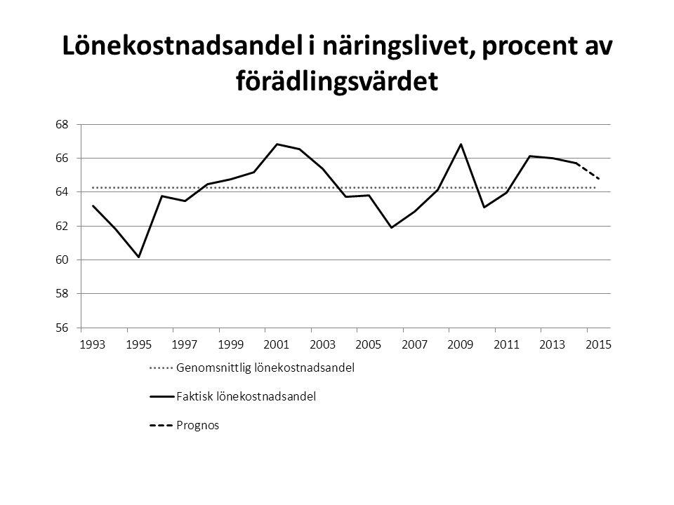 Lönekostnadsandel i näringslivet, procent av förädlingsvärdet