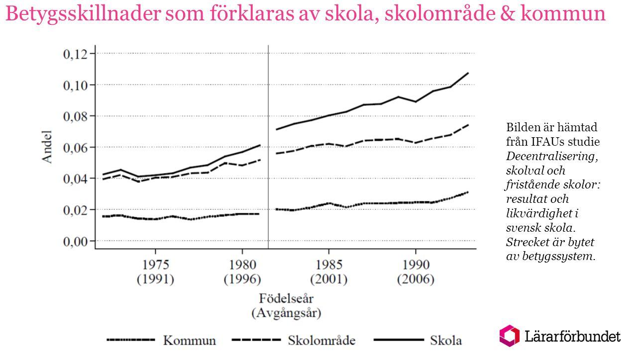 Betygsskillnader som förklaras av skola, skolområde & kommun Bilden är hämtad från IFAUs studie Decentralisering, skolval och fristående skolor: resultat och likvärdighet i svensk skola.