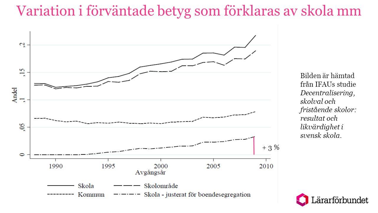 Variation i förväntade betyg som förklaras av skola mm Bilden är hämtad från IFAUs studie Decentralisering, skolval och fristående skolor: resultat och likvärdighet i svensk skola.