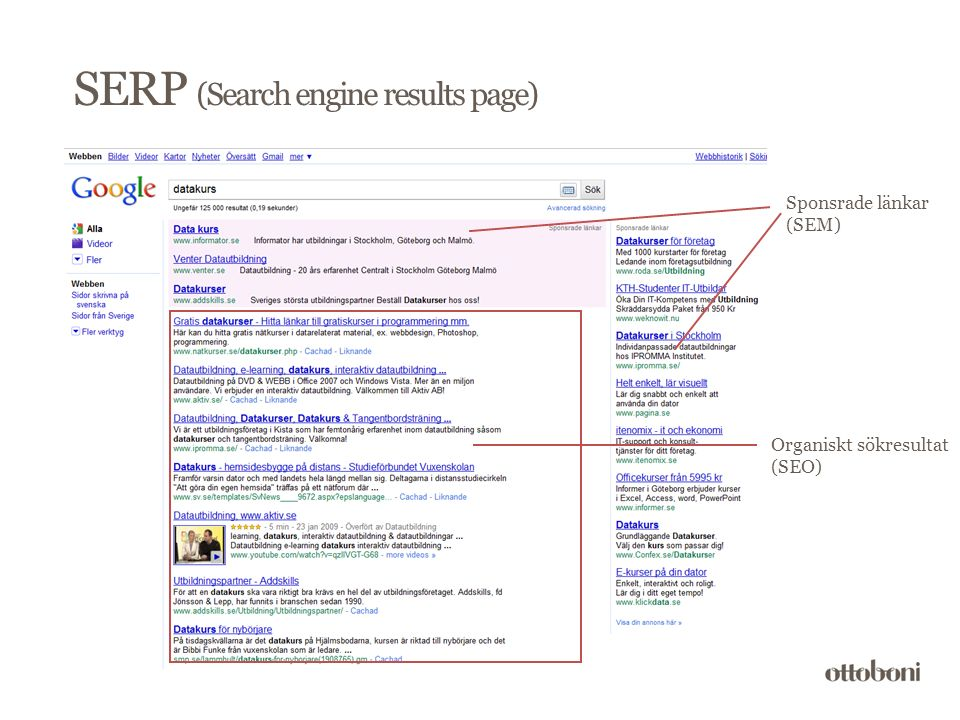 SERP (Search engine results page) Sponsrade länkar (SEM) Organiskt sökresultat (SEO)