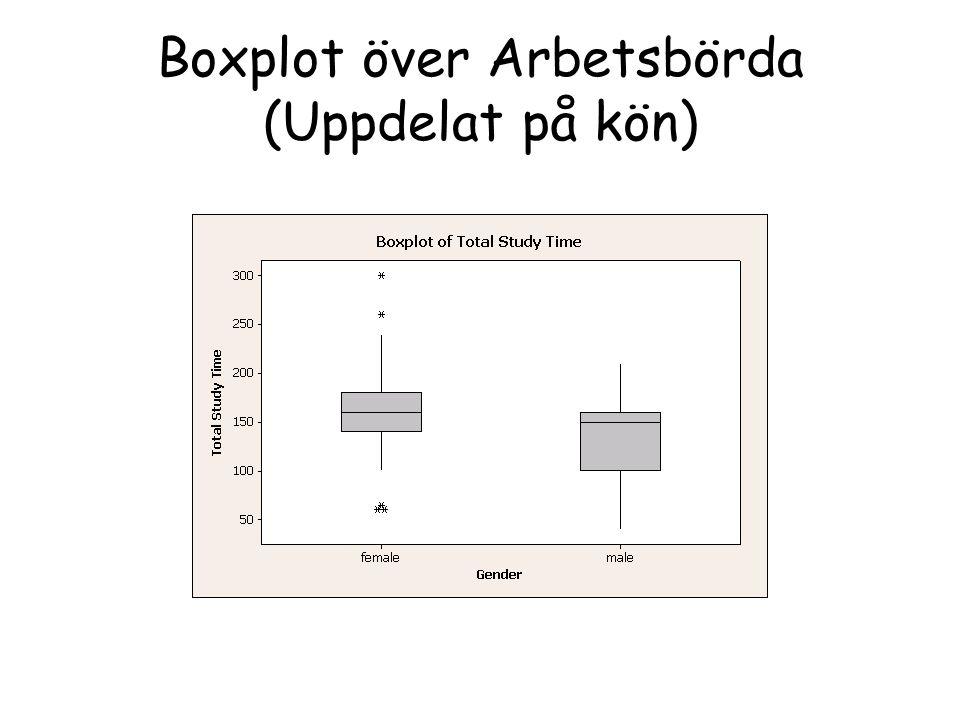 Boxplot över Arbetsbörda (Uppdelat på kön)