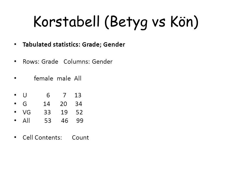 Korstabell (Betyg vs Kön) Tabulated statistics: Grade; Gender Rows: Grade Columns: Gender female male All U 6 7 13 G 14 20 34 VG 33 19 52 All 53 46 99
