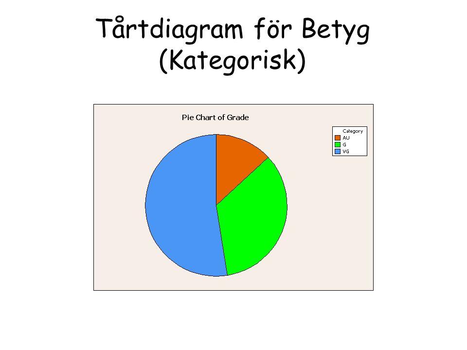 Tårtdiagram för Betyg (Kategorisk)