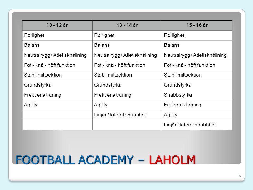 9 FOOTBALL ACADEMY – LAHOLM 10 - 12 år13 - 14 år15 - 16 år Rörlighet Balans Neutralrygg / Atletiskhållning Fot - knä - höft funktion Stabil mittsektio