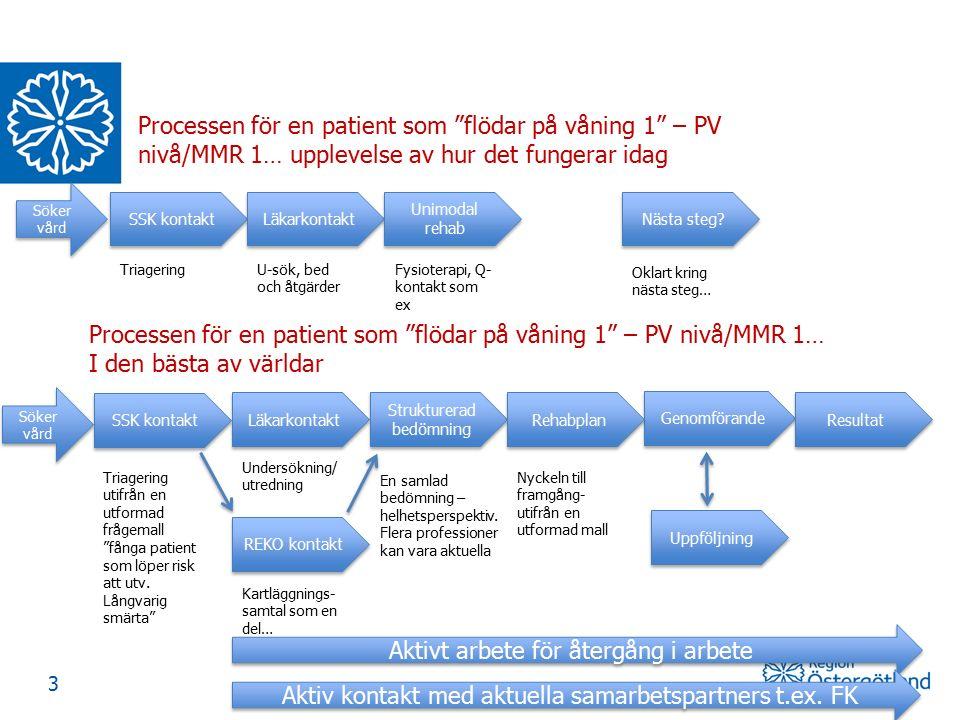 """3 SSK kontakt Läkarkontakt Unimodal rehab Nästa steg? Genomförande Uppföljning Processen för en patient som """"flödar på våning 1"""" – PV nivå/MMR 1… uppl"""