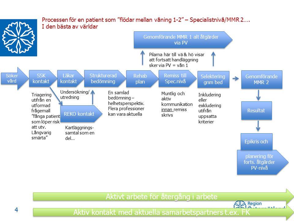 """4 planering för forts. åtgärder PV-nivå planering för forts. åtgärder PV-nivå Processen för en patient som """"flödar mellan våning 1-2"""" – Specialistnivå"""