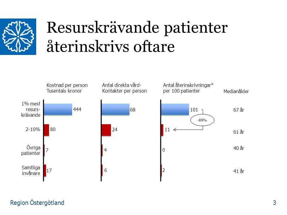 Region Östergötland Resurskrävande patienter återinskrivs oftare 3 Kostnad per person Tusentals kronor Antal direkta vård- Kontakter per person Antal återinskrivningar* per 100 patienter Medianålder 1% mest resurs- krävande 2-10% Övriga patienter Samtliga invånare 80 7 17 444 68 24 4 6 101 11 0 2 67 år 61 år 40 år 41 år -89%