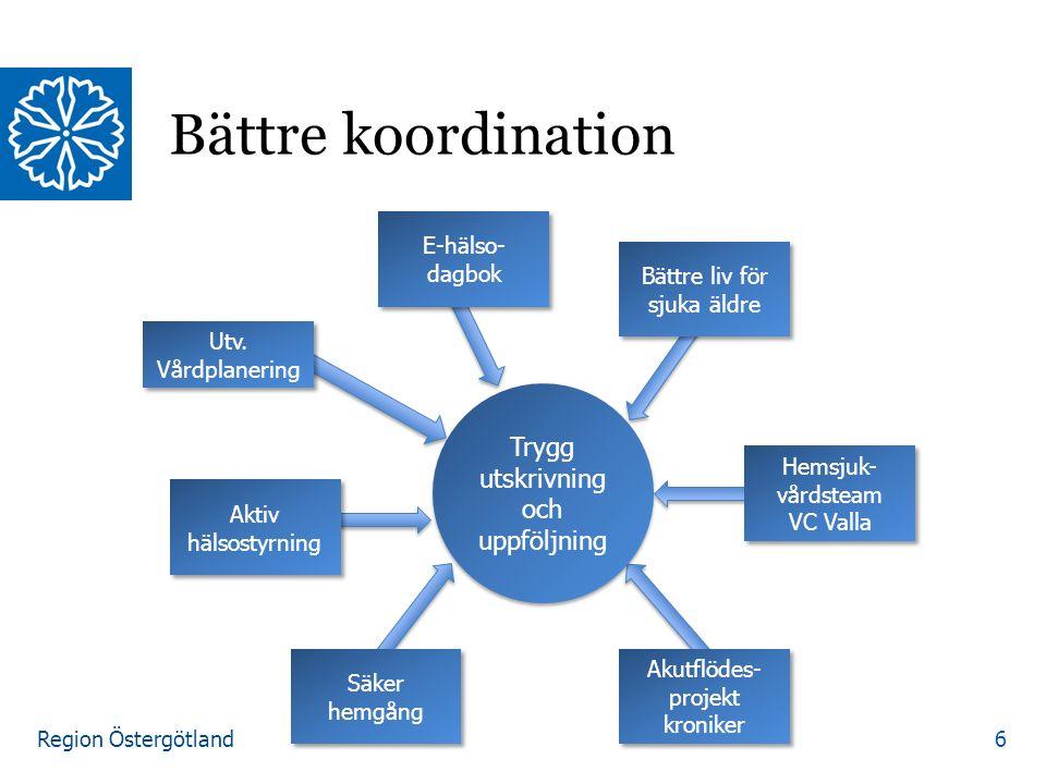 Region Östergötland Bättre koordination 6 Säker hemgång Aktiv hälsostyrning Aktiv hälsostyrning E-hälso- dagbok Bättre liv för sjuka äldre Hemsjuk- vå