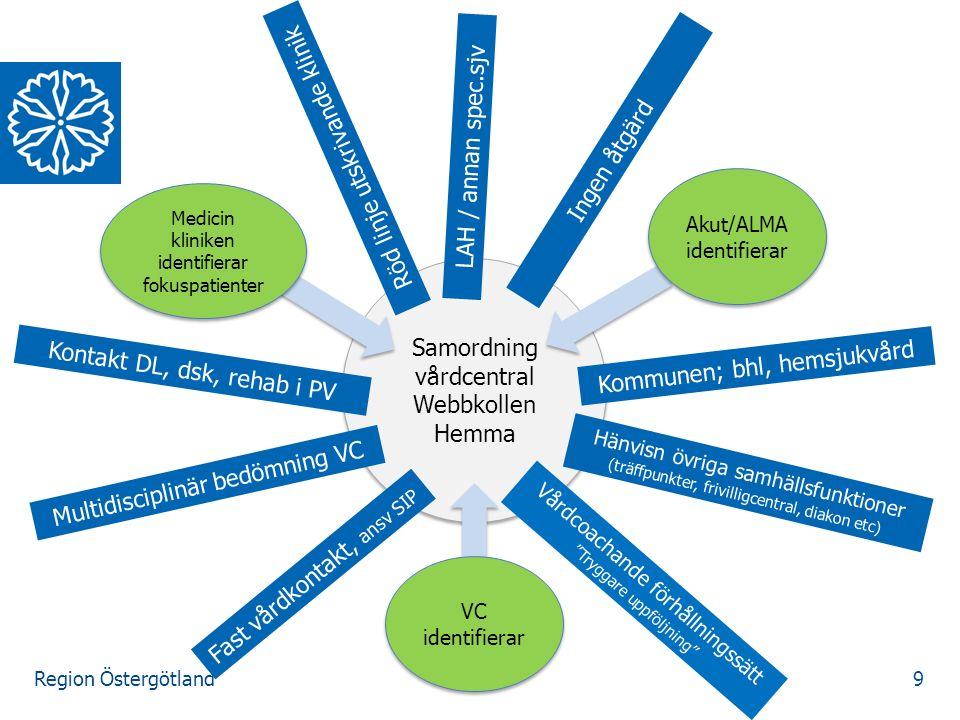 9 Samordning vårdcentral Webbkollen Hemma Samordning vårdcentral Webbkollen Hemma Akut/ALMA identifierar Medicin kliniken identifierar fokuspatienter Fast vårdkontakt, ansv SIP Vårdcoachande förhållningssätt Tryggare uppföljning Ingen åtgärd VC identifierar Multidisciplinär bedömning VC Röd linje utskrivande klinik Hänvisn övriga samhällsfunktioner (träffpunkter, frivilligcentral, diakon etc) Kommunen; bhl, hemsjukvård Kontakt DL, dsk, rehab i PV LAH / annan spec.sjv
