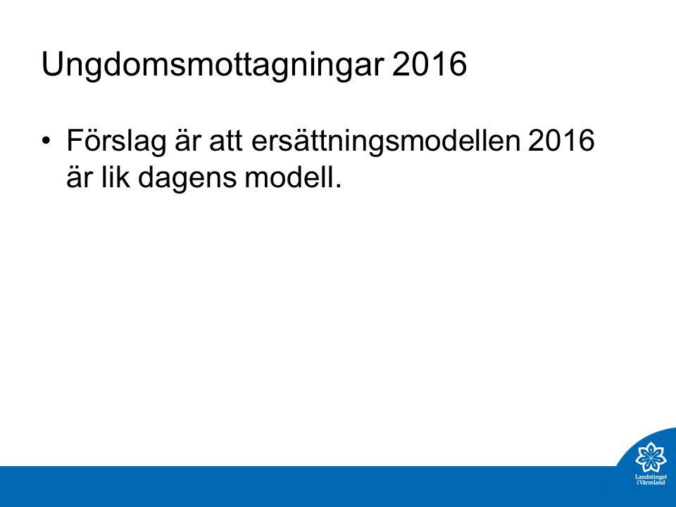 Ungdomsmottagningar 2016 Förslag är att ersättningsmodellen 2016 är lik dagens modell.