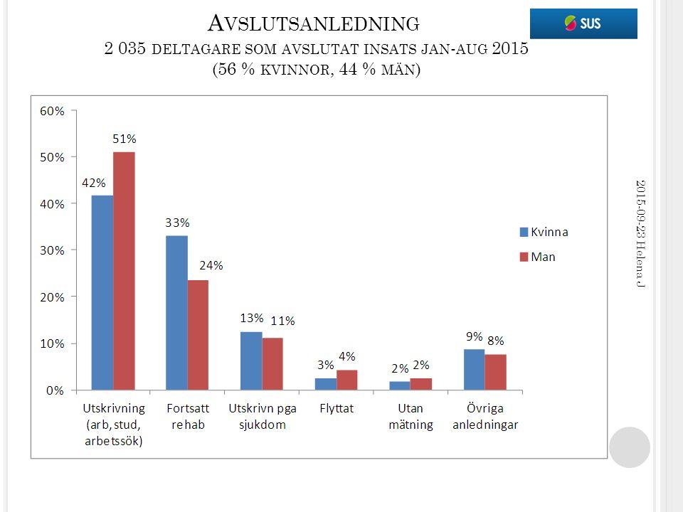 A VSLUTSANLEDNING 2 035 DELTAGARE SOM AVSLUTAT INSATS JAN - AUG 2015 (56 % KVINNOR, 44 % MÄN ) 2015-09-23 Helena J